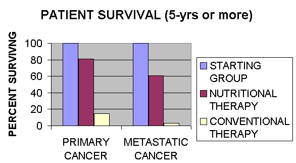 the unitarian or trophoblastic thesis of cancer This treatment regimen is based on the trophoblastic theory of cancer originally proposed by scottish embryologist john beard (1858-1924), and resurrected by william donald kelley, dds (1926-2005)  the unitarian or trophoblastic thesis of cancer william donald kelley resurrects john beard's work.